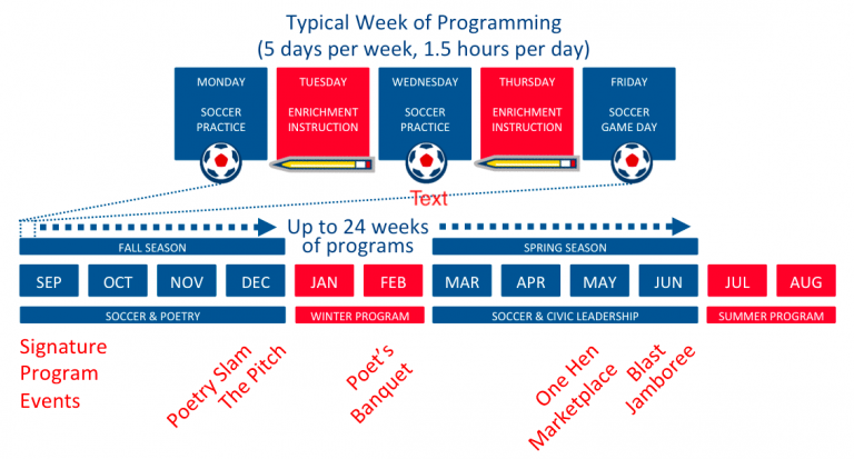 Typical Week of Programming